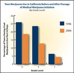 Teen Marijuana Use In CA.jpg