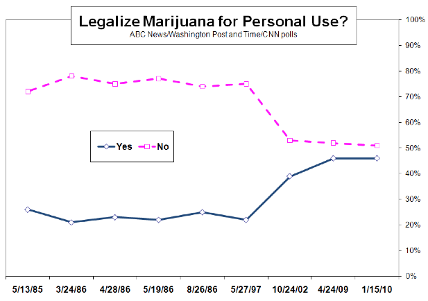 an argument in favor of legalizing marijuana in america Drugs legalization essay legalizing marijuana is not that big of a deal legalization of marijuana marijuana is the most common drug in america and all.