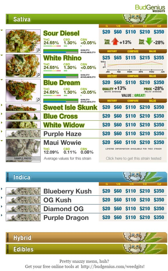 Cannabis Lab Intros New Online Features For Dispensaries