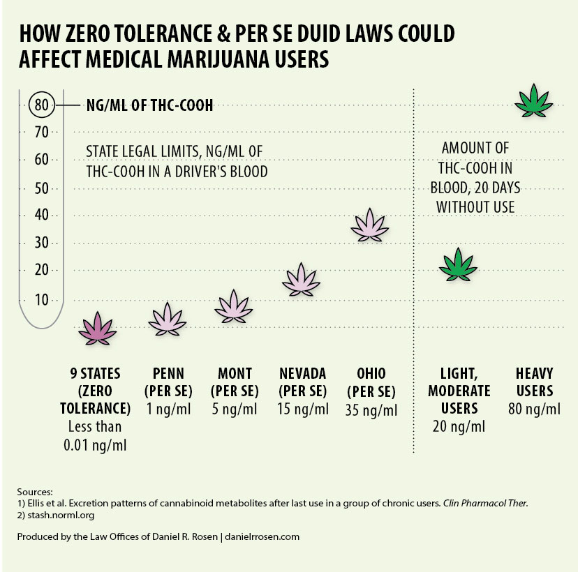 Do Drugged Driving Laws Hurt Medical Marijuana Patients