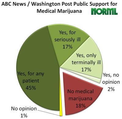 public-medmj-poll.png