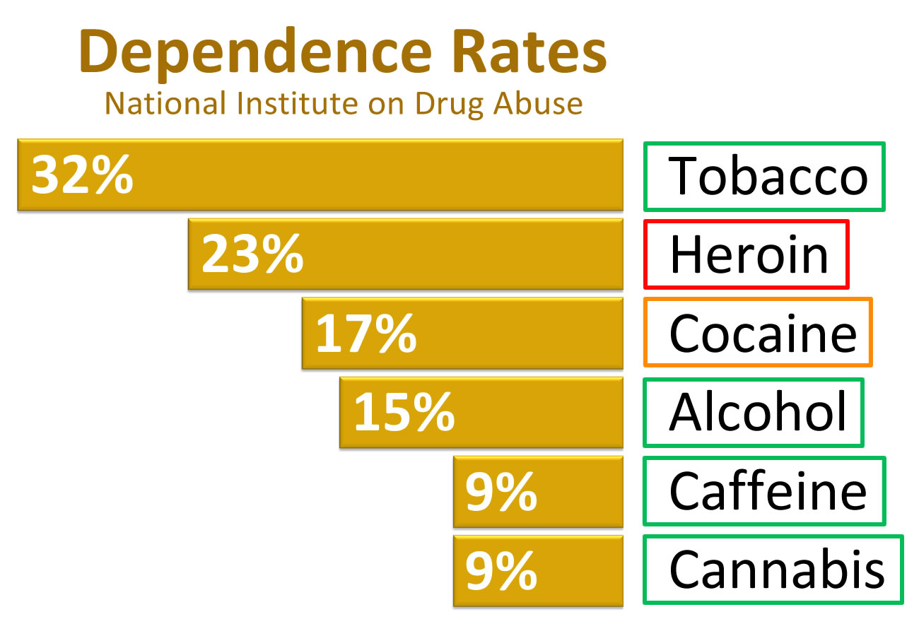 worth repeating serious marijuana conversation starts now toke  dependence rates1 jpeg