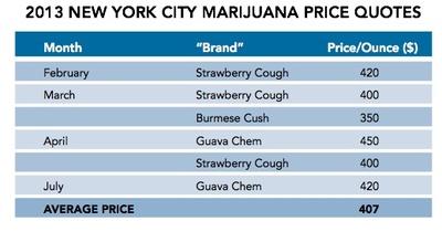 NYC-Liu-weedprices.jpg